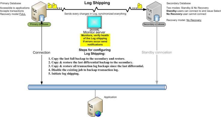 sql server 2008 database architecture diagram log shipping in sql server 2008     ict academy  log shipping in sql server 2008     ict