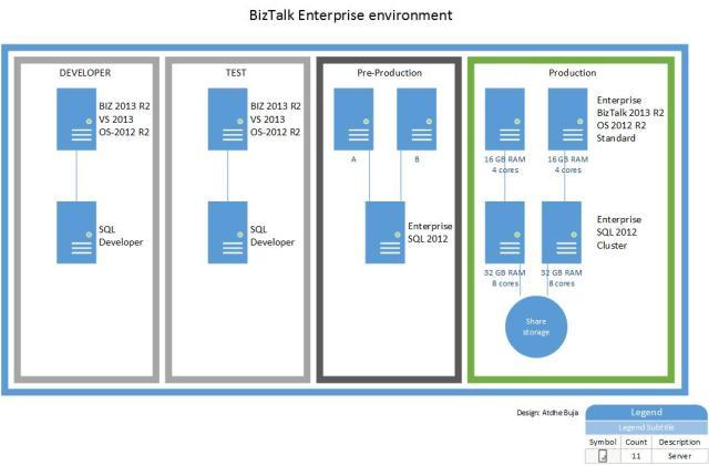 BizTalk Enterprise environment